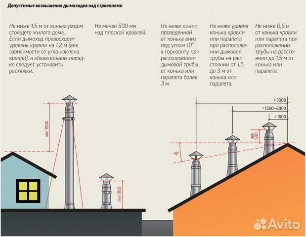 Обследование вентканалов и дымоходов в перми дымоход на котел очаг 10